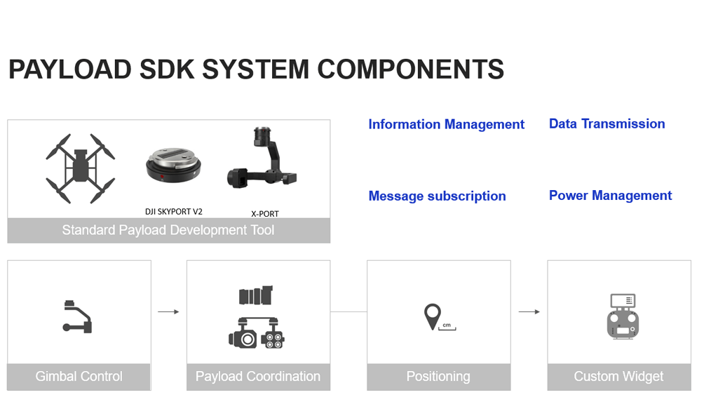 DJI Payload SDK system components